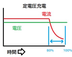 定電圧充電,リチウムイオン